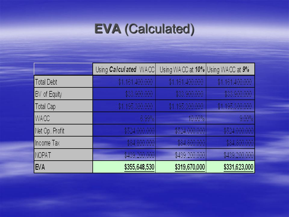 EVA (Calculated)