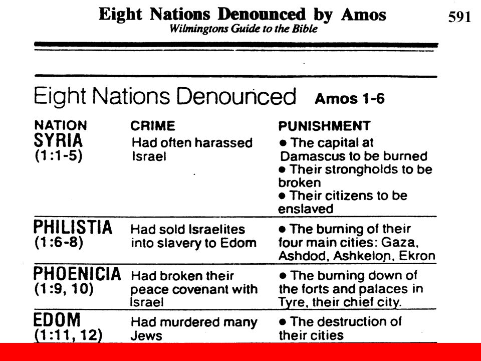 Eight Nations Denounced by Amos