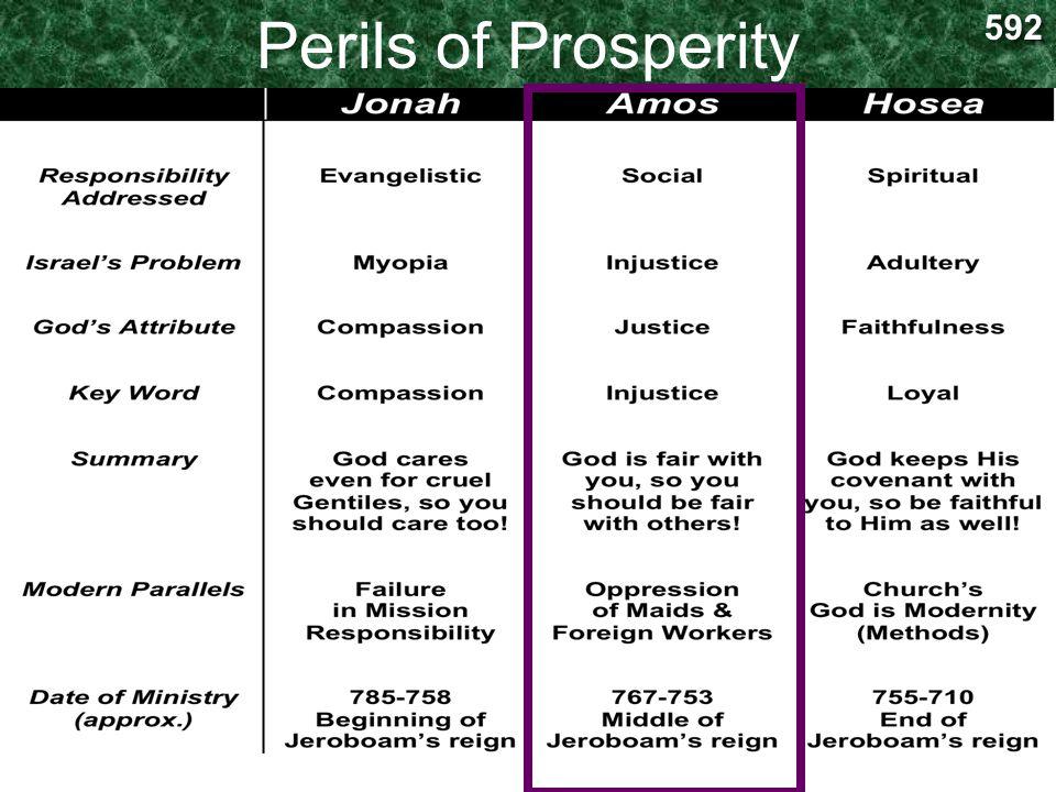 Perils of Prosperity 592
