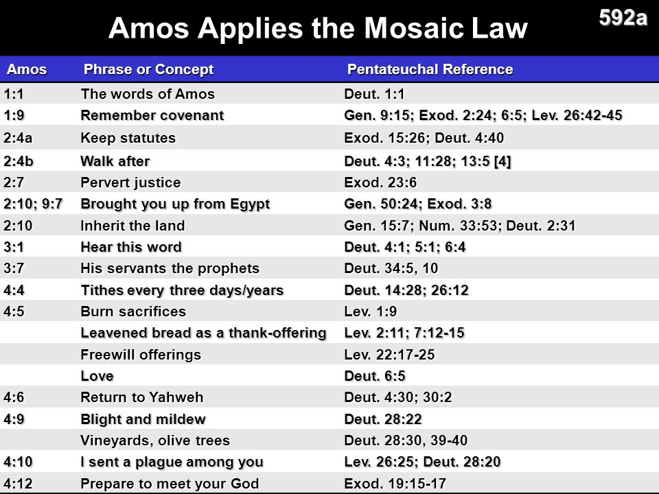 Amos Applies the Mosaic Law