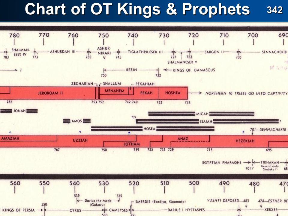 Chart of OT Kings & Prophets