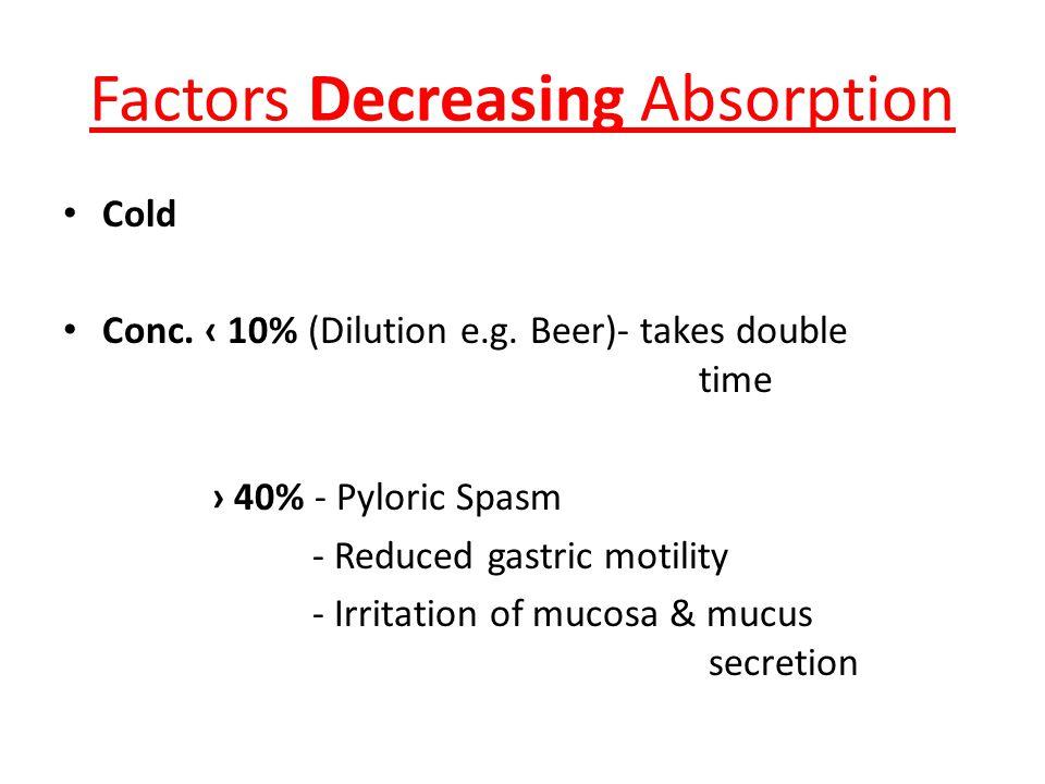 Factors Decreasing Absorption