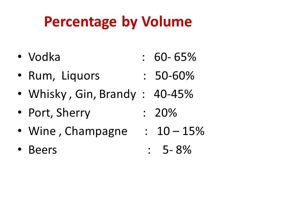 Percentage by Volume Vodka : 60- 65% Rum, Liquors : 50-60%