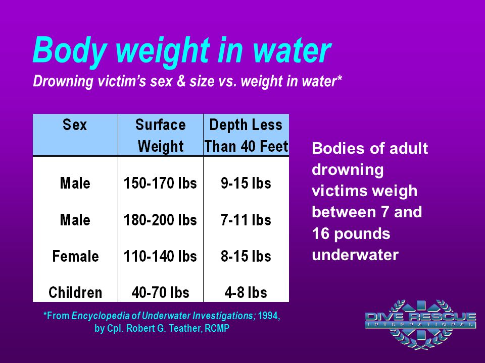 Body weight in water Drowning victim's sex & size vs. weight in water*