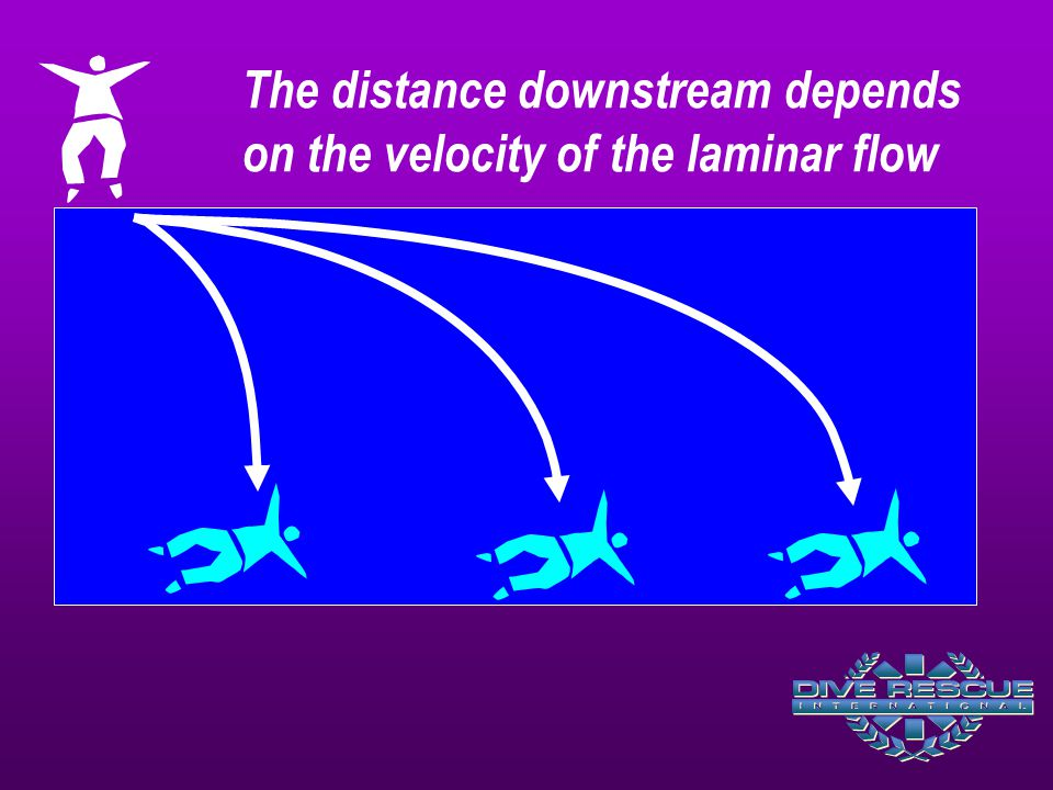 The distance downstream depends on the velocity of the laminar flow