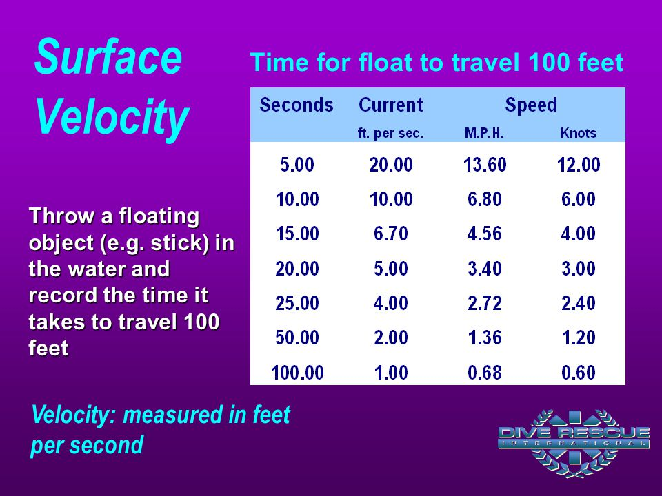 Time for float to travel 100 feet