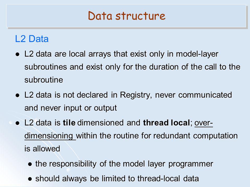 Data structure L2 Data.