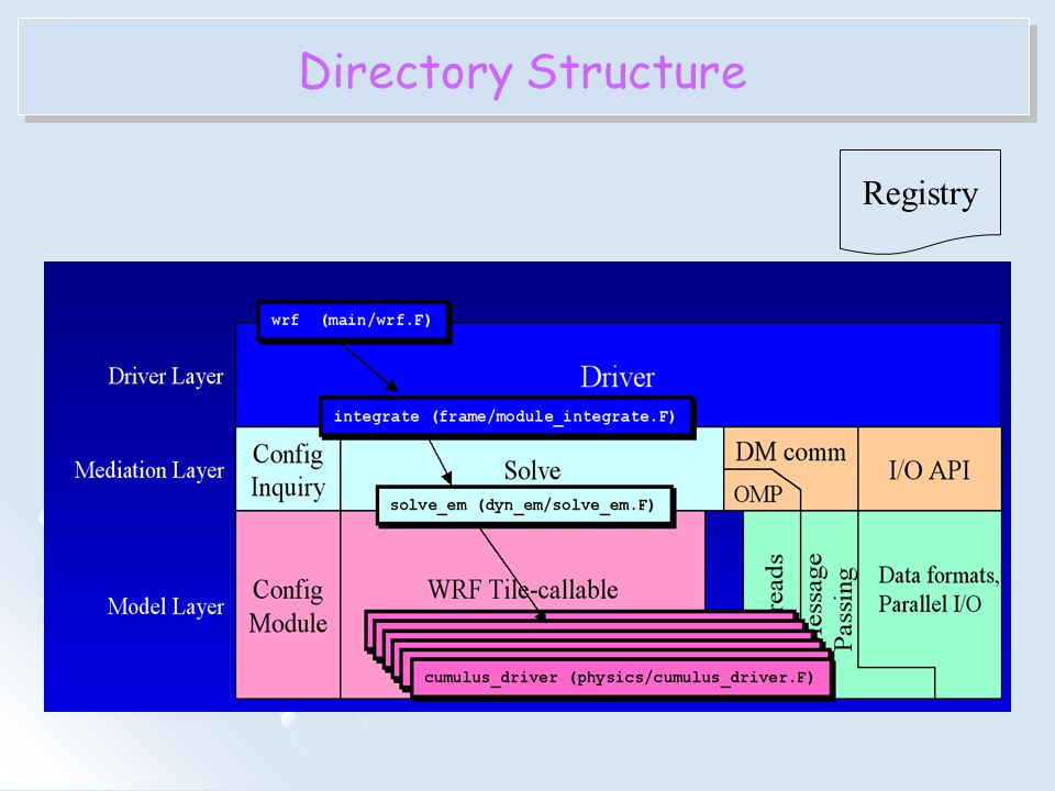 Directory Structure Registry