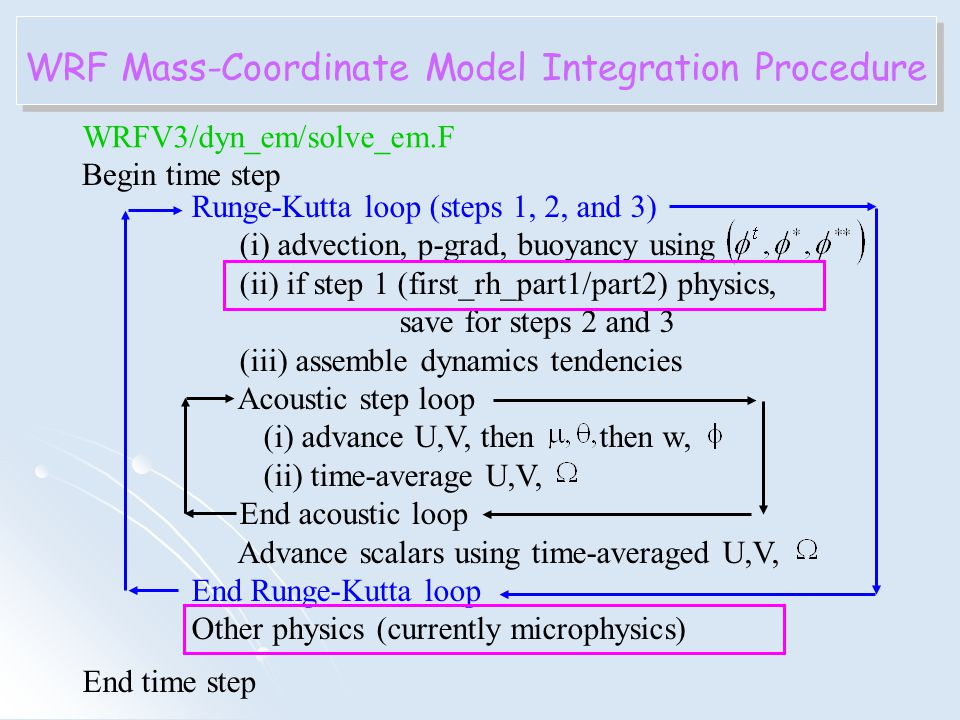 WRF Mass-Coordinate Model Integration Procedure