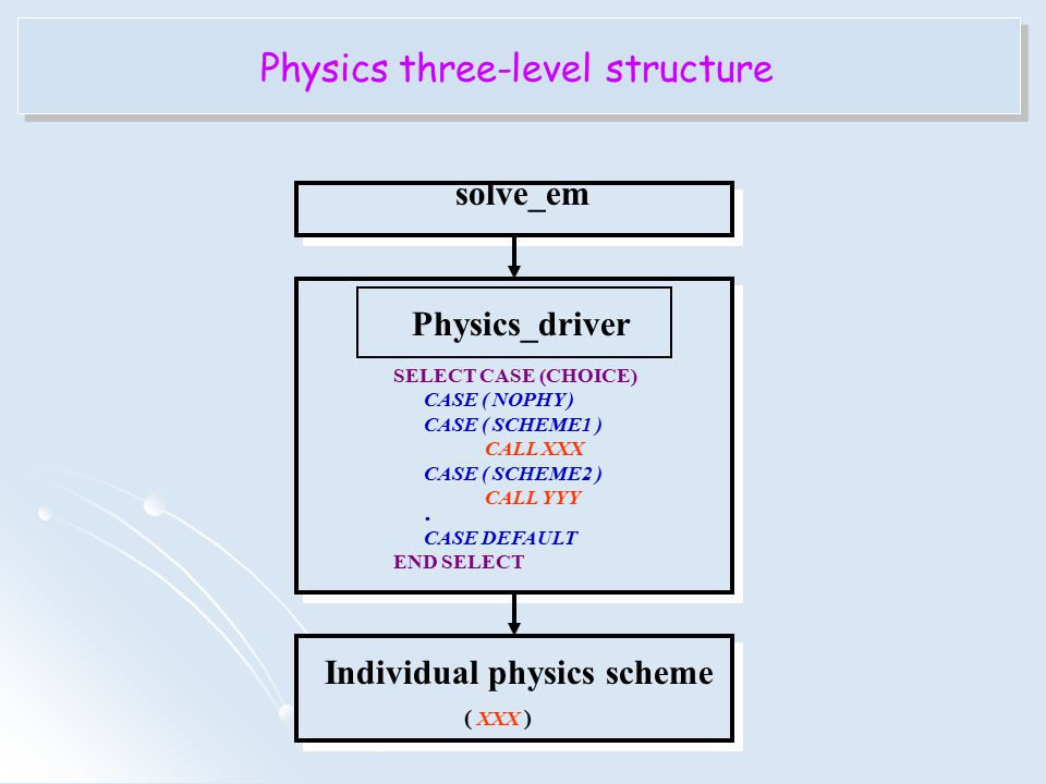 Physics three-level structure