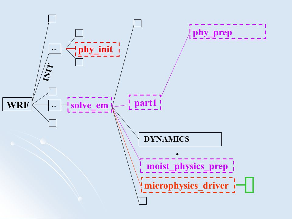 . phy_prep phy_init part1 solve_em microphysics_driver INIT DYNAMICS