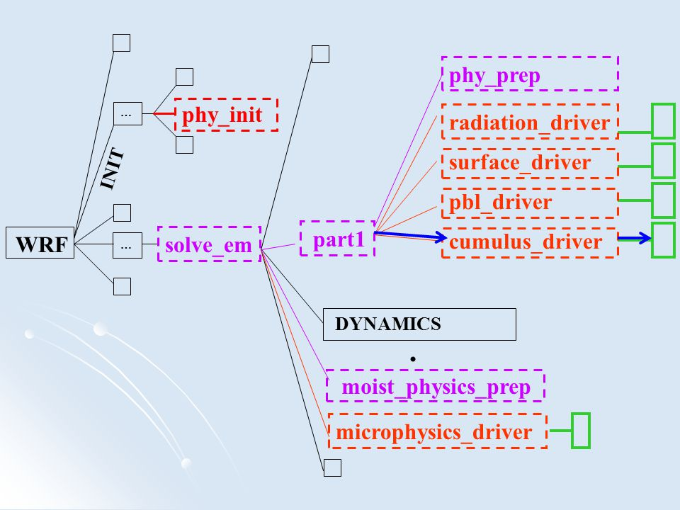 . phy_prep phy_init radiation_driver surface_driver pbl_driver part1