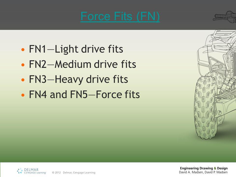 Force Fits (FN) FN1—Light drive fits FN2—Medium drive fits