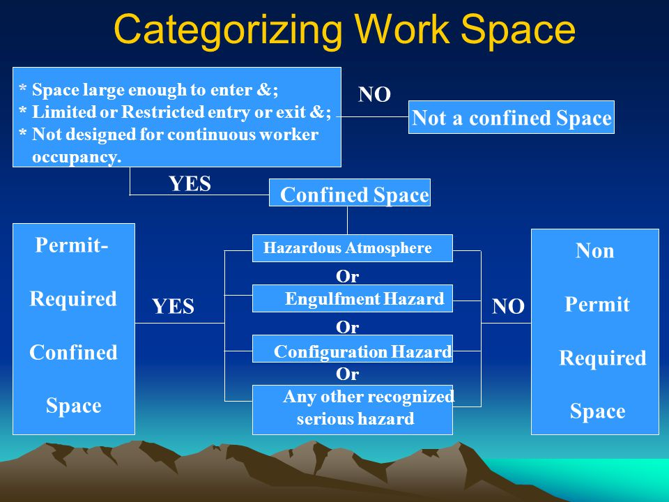 Categorizing Work Space