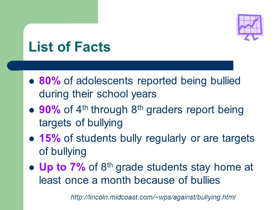 List of Facts 80% of adolescents reported being bullied during their school years. 90% of 4th through 8th graders report being targets of bullying.