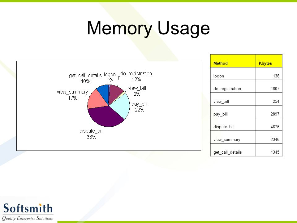 Memory Usage Method Kbytes logon 138 do_registration 1607 view_bill
