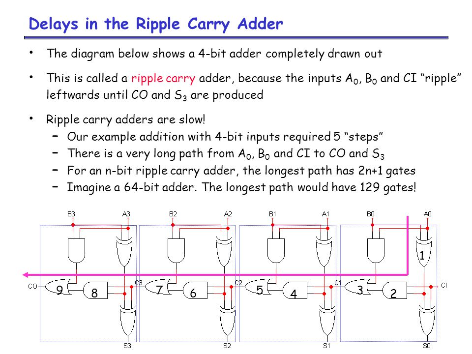 Delays in the Ripple Carry Adder