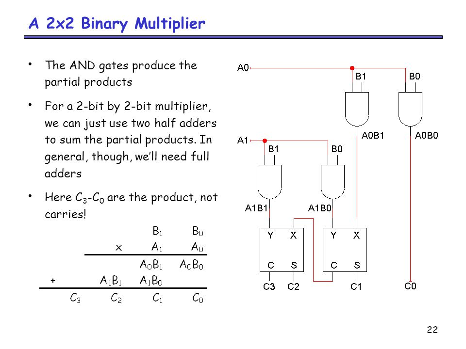 A 2x2 Binary Multiplier The AND gates produce the partial products