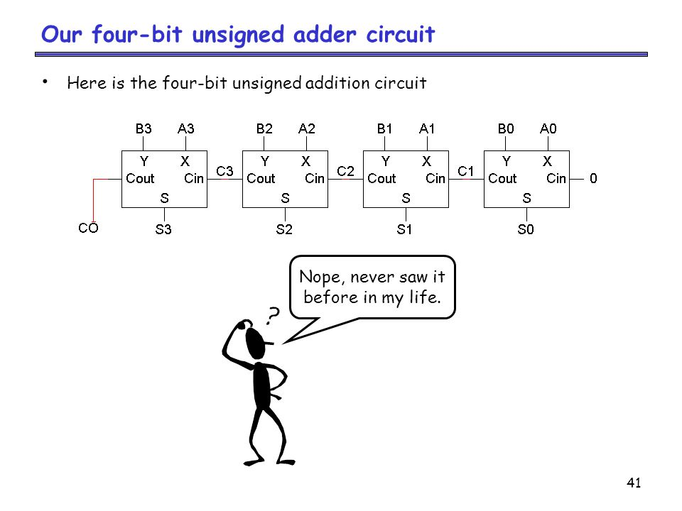 Our four-bit unsigned adder circuit