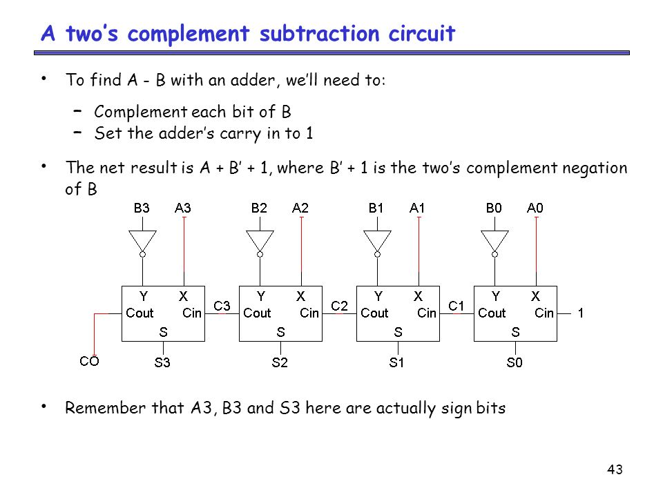 A two's complement subtraction circuit