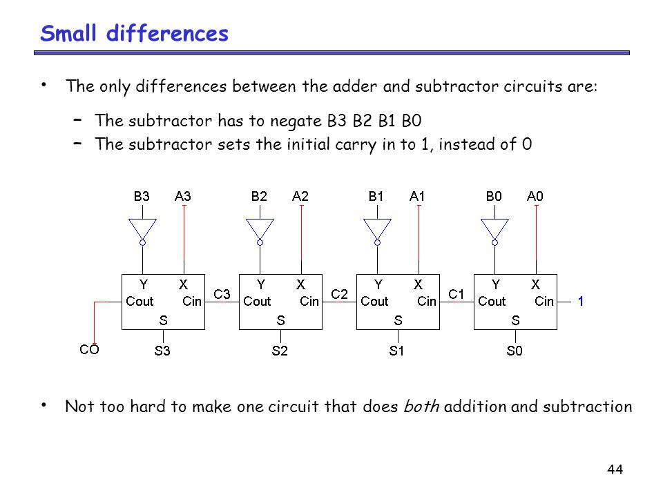 Small differences The only differences between the adder and subtractor circuits are: The subtractor has to negate B3 B2 B1 B0.