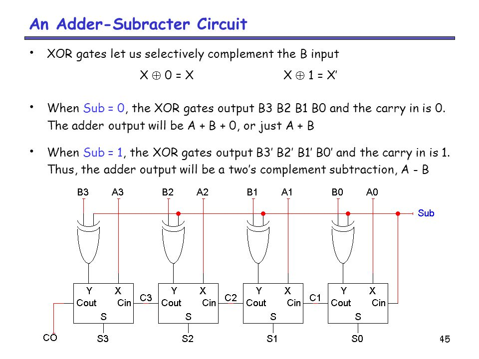 An Adder-Subracter Circuit