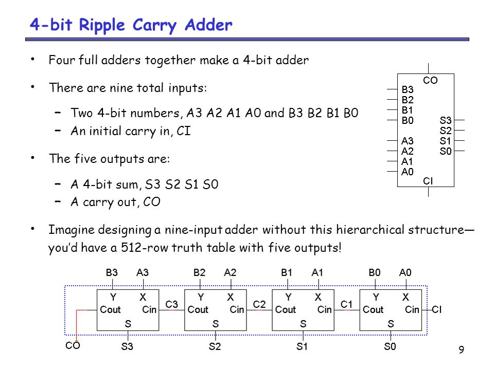 4-bit Ripple Carry Adder