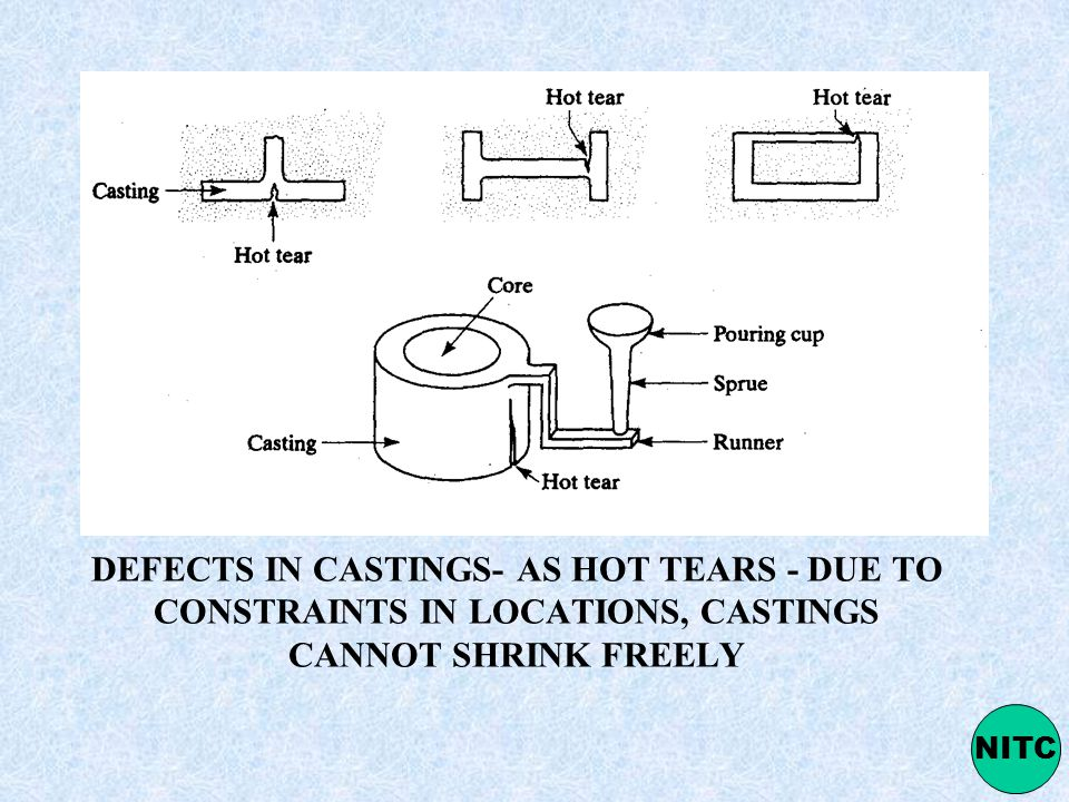 DEFECTS IN CASTINGS- AS HOT TEARS - DUE TO CONSTRAINTS IN LOCATIONS, CASTINGS CANNOT SHRINK FREELY