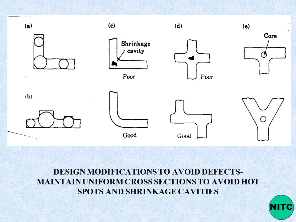 DESIGN MODIFICATIONS TO AVOID DEFECTS- MAINTAIN UNIFORM CROSS SECTIONS TO AVOID HOT SPOTS AND SHRINKAGE CAVITIES