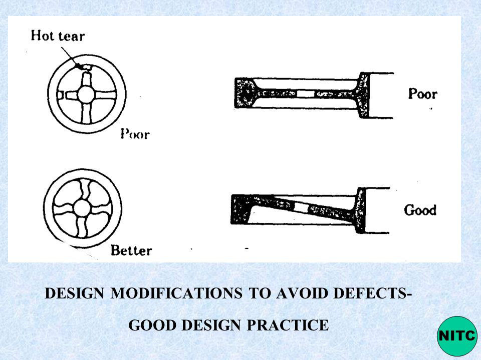 DESIGN MODIFICATIONS TO AVOID DEFECTS- GOOD DESIGN PRACTICE