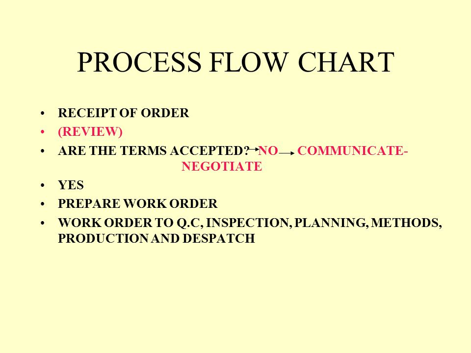 PROCESS FLOW CHART RECEIPT OF ORDER (REVIEW)