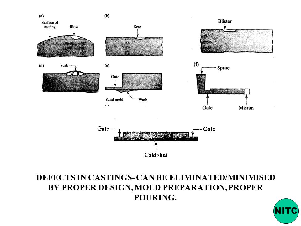 DEFECTS IN CASTINGS- CAN BE ELIMINATED/MINIMISED BY PROPER DESIGN, MOLD PREPARATION, PROPER POURING.