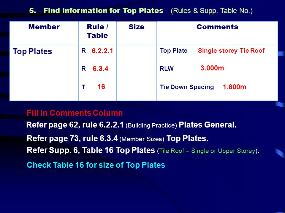 5. Find information for Top Plates (Rules & Supp. Table No.)