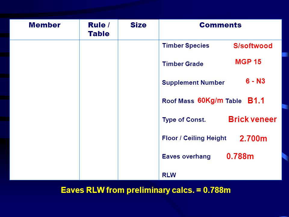 Eaves RLW from preliminary calcs. = 0.788m