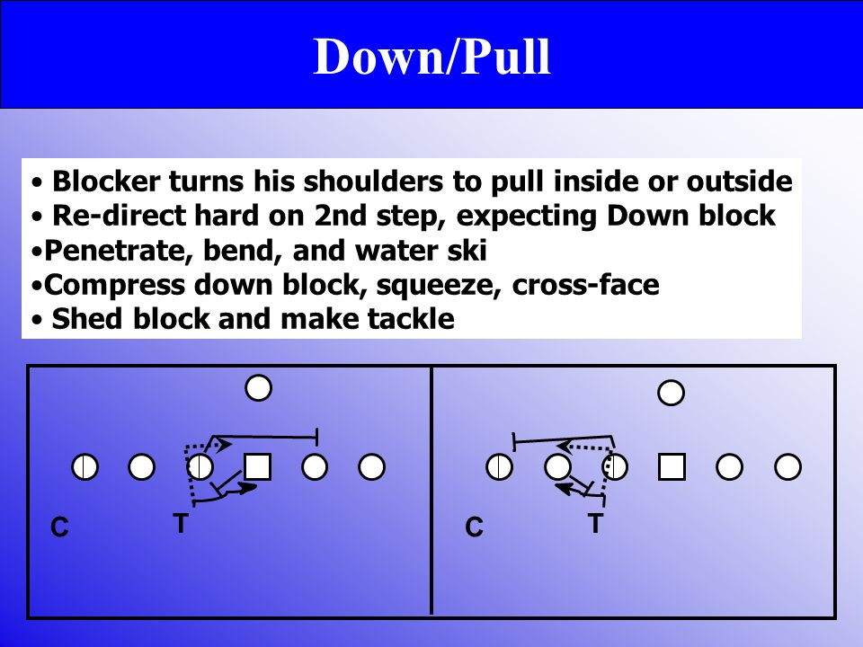 Down/Pull Blocker turns his shoulders to pull inside or outside