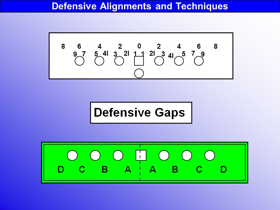 Defensive Alignments and Techniques