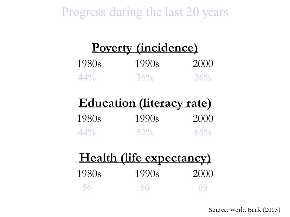 Education (literacy rate) Health (life expectancy)