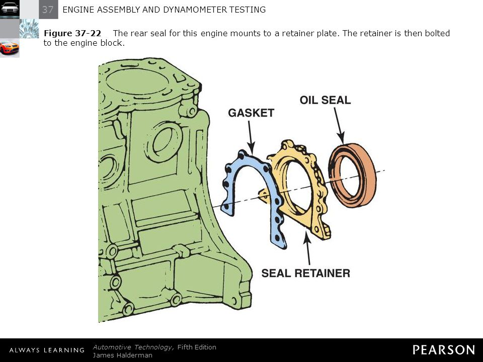 Figure 37-22 The rear seal for this engine mounts to a retainer plate