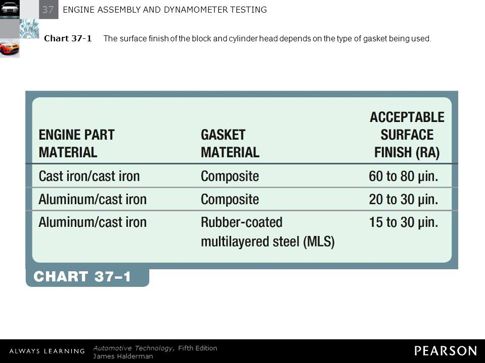 Chart 37-1 The surface finish of the block and cylinder head depends on the type of gasket being used.