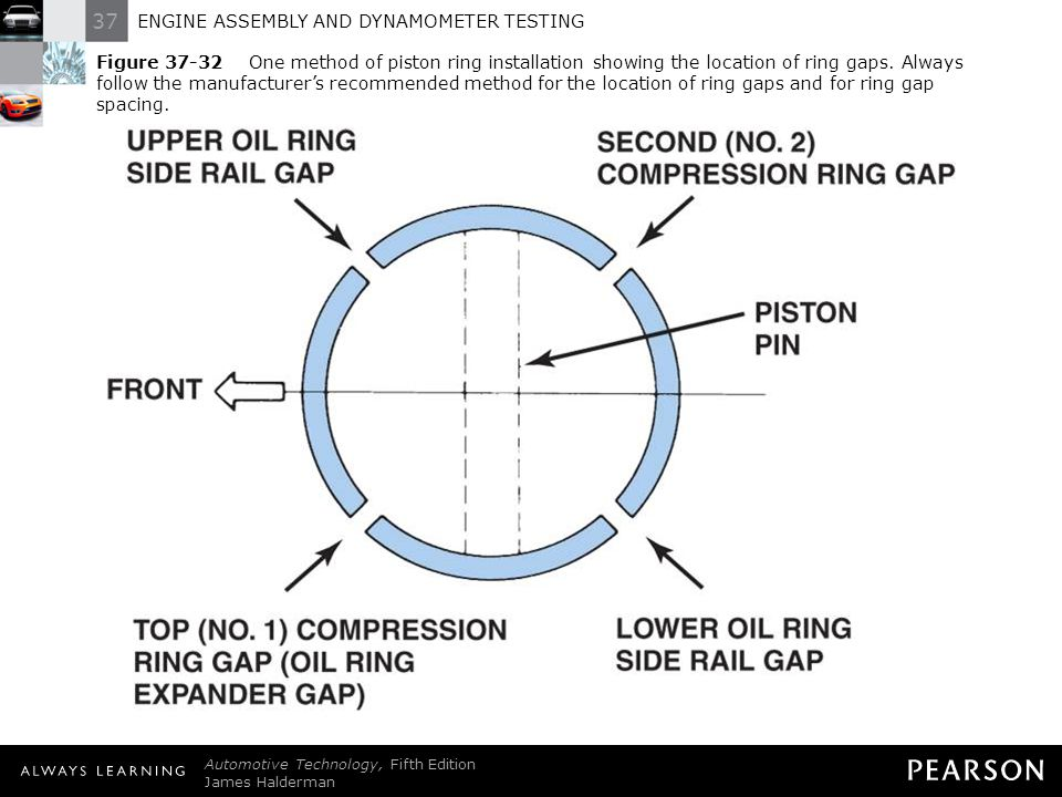 Figure 37-32 One method of piston ring installation showing the location of ring gaps. Always follow the manufacturer's recommended method for the location of ring gaps and for ring gap spacing.