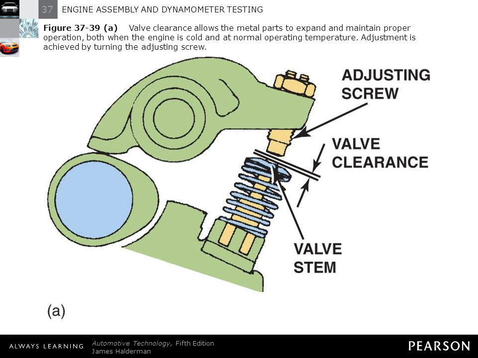 Figure 37-39 (a) Valve clearance allows the metal parts to expand and maintain proper operation, both when the engine is cold and at normal operating temperature. Adjustment is achieved by turning the adjusting screw.