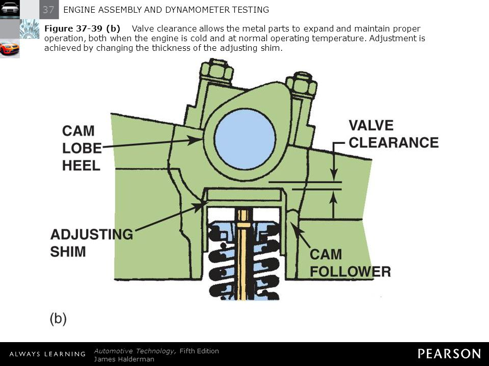 Figure 37-39 (b) Valve clearance allows the metal parts to expand and maintain proper operation, both when the engine is cold and at normal operating temperature. Adjustment is achieved by changing the thickness of the adjusting shim.