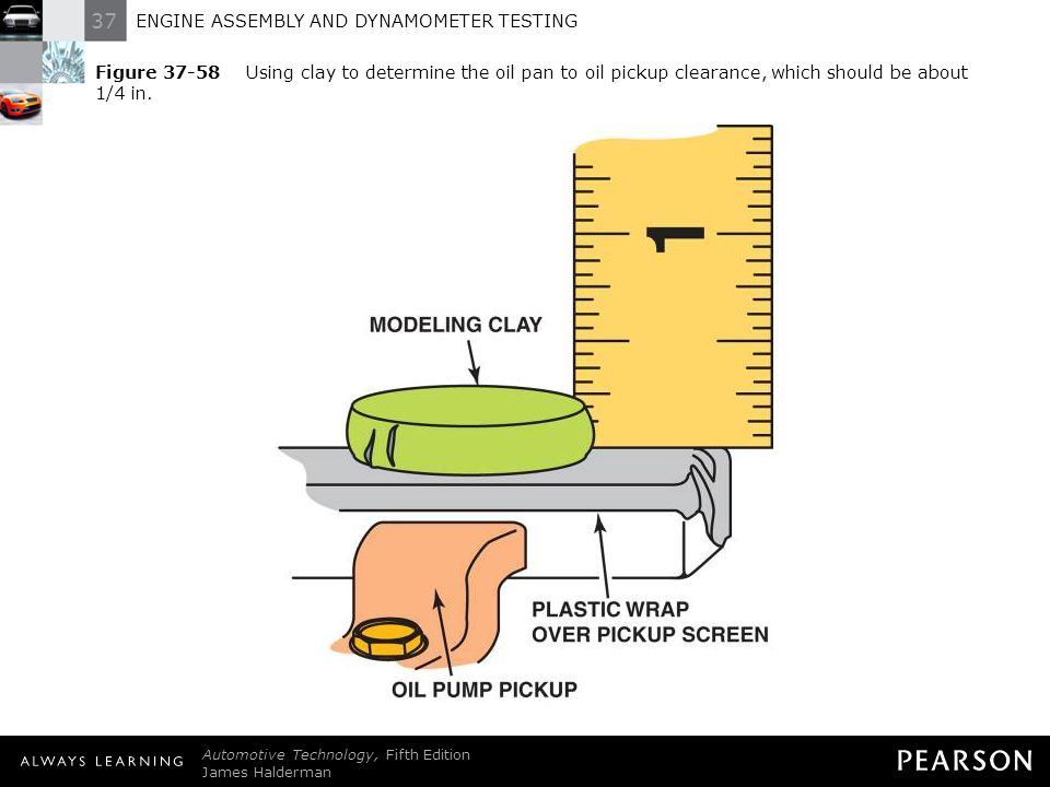 Figure 37-58 Using clay to determine the oil pan to oil pickup clearance, which should be about 1/4 in.