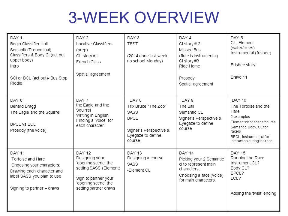 3-WEEK OVERVIEW DAY 1 Begin Classifier Unit