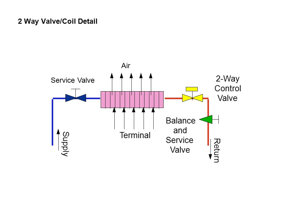 Supply Terminal Balance and Service Valve 2-Way Control Return