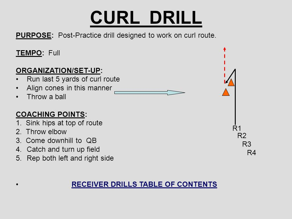 CURL DRILL PURPOSE: Post-Practice drill designed to work on curl route. TEMPO: Full. ORGANIZATION/SET-UP: