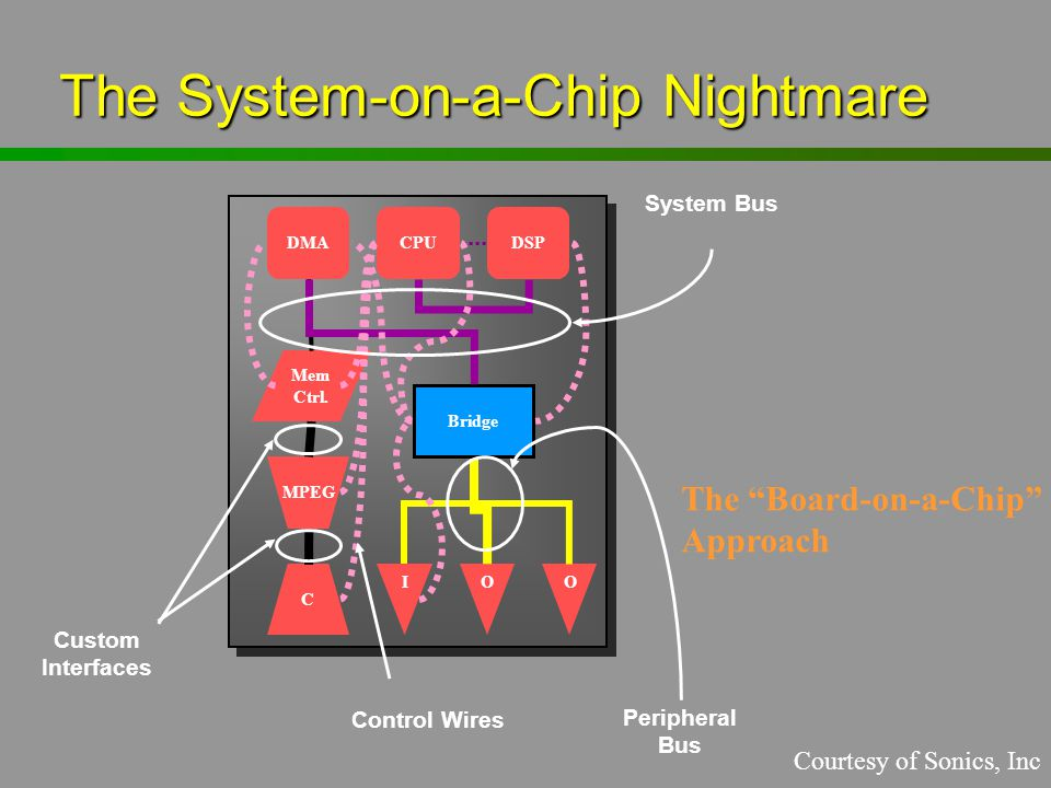 The System-on-a-Chip Nightmare