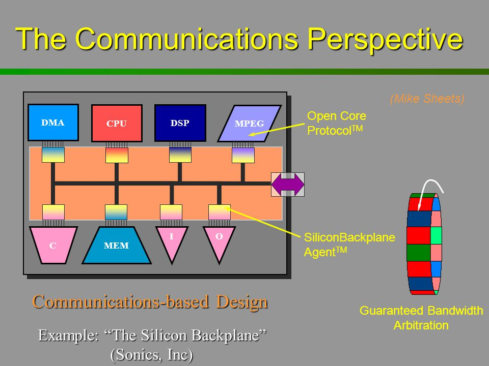 The Communications Perspective