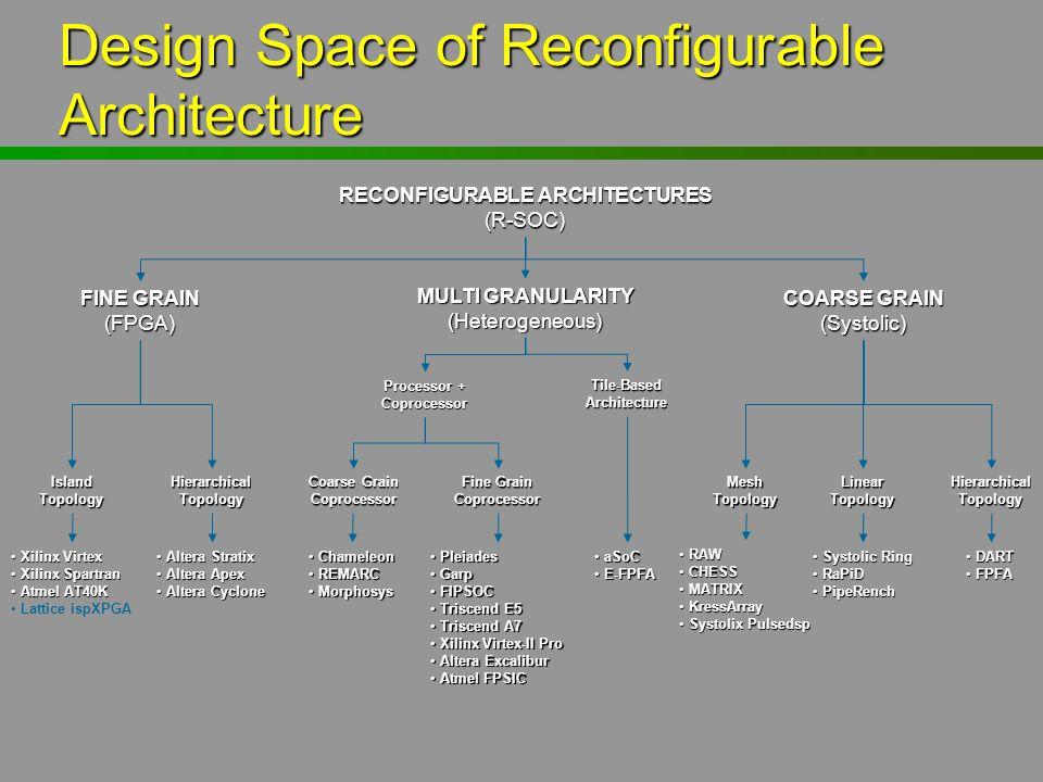 Design Space of Reconfigurable Architecture