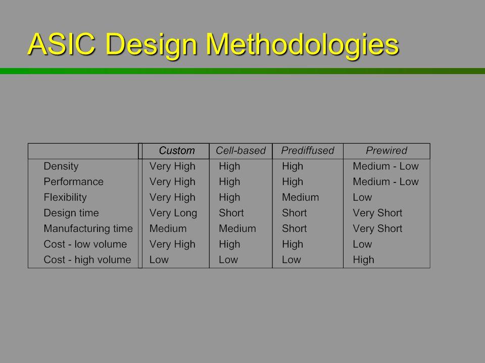 ASIC Design Methodologies
